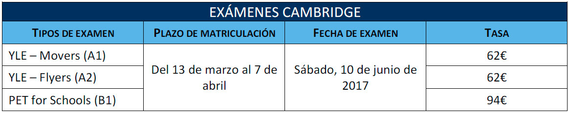 Tabla exámenes Cambridge